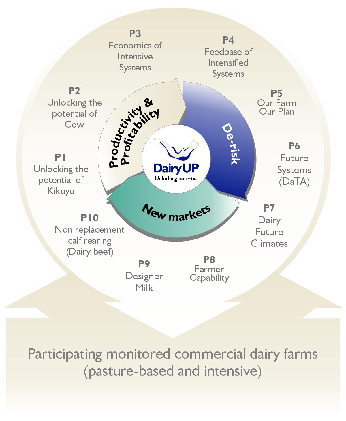 Dairy Up